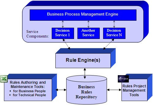 SOA Integrates A Business Process Management (BPM) System With A BRMS  System Such As OpenRules Considering Its Rules Based Decision Services As  Another Type ...