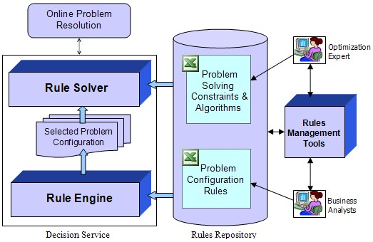 Openrules Architecture